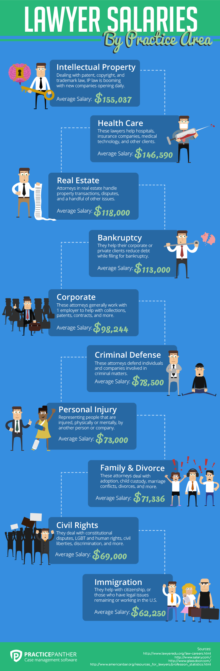 lawyer-salaries-infographic-by-practicepanther